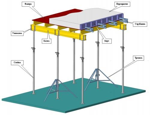 Устройство опалубки на телескопических стойках