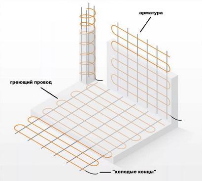 схема укладки кабеля для прогрева бетона