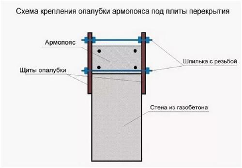 схема крепления опалубки армопояса