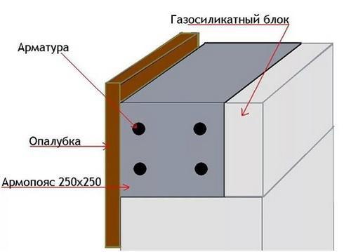 опалубка для армопояса на блоках их газобетона