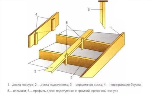 как сделать опалубку для крыльца со ступеньками